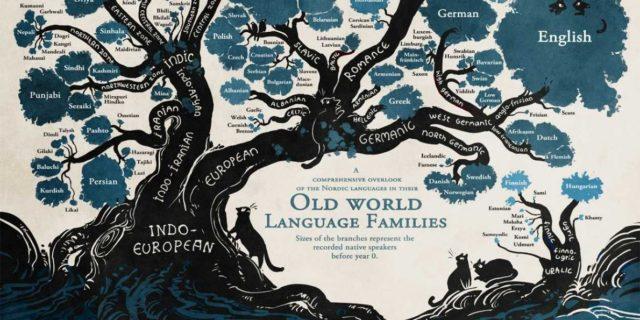 Folium: Do All Languages Derive from a Single Common Ancestor via Slate