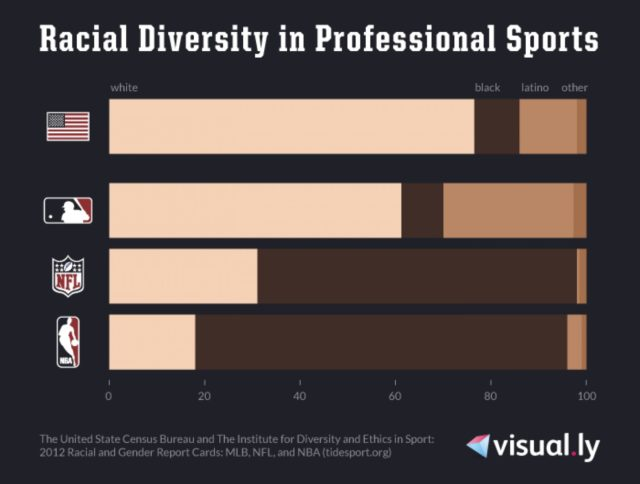 Racial Diversity in Professional Sports (USA) via Visual.ly